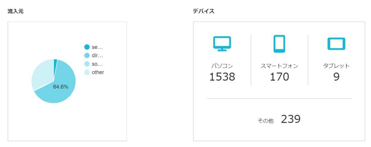 【ConoHa WING】アクセス確認画面