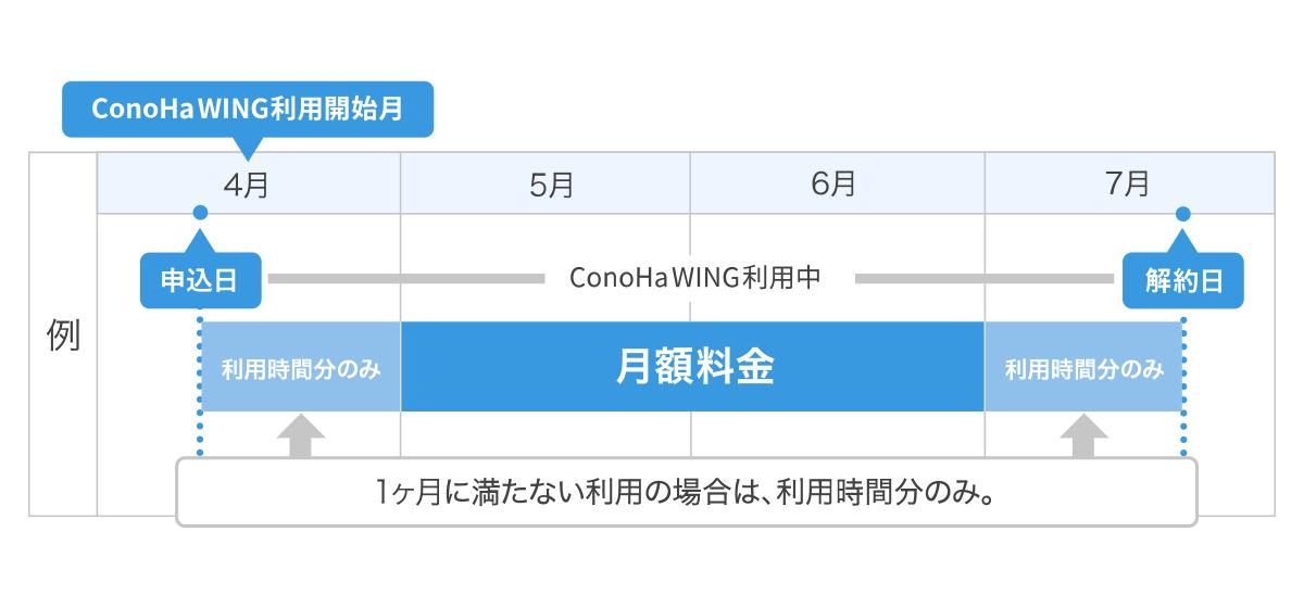 【ConoHa WING】料金イメージ画像