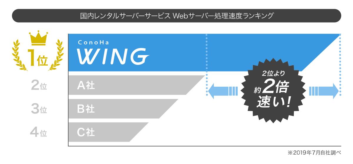 【ConoHa WING】速度比較画像
