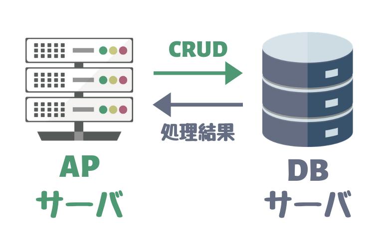 DBサーバの仕組み