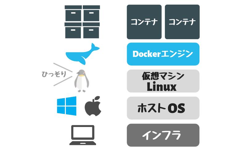 Dockerコンテナとは
