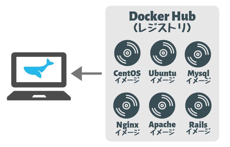 Dockerレジストリとは