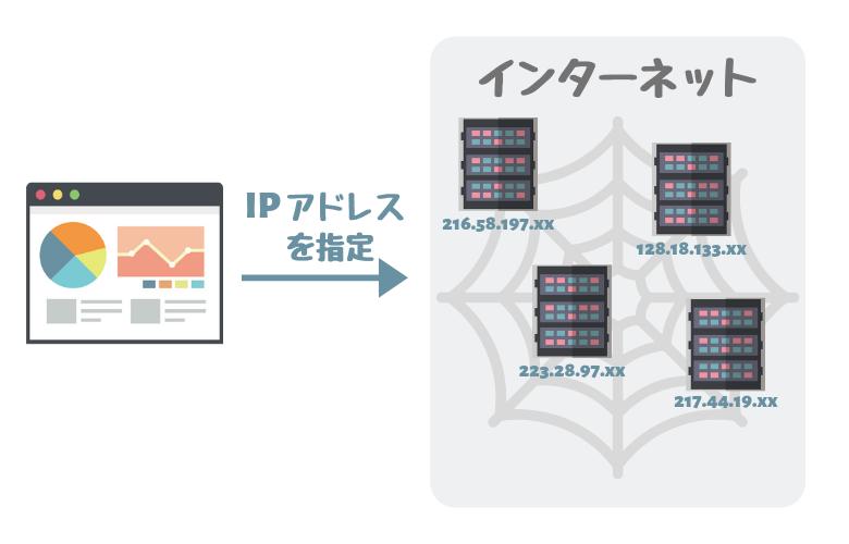 IPアドレスの仕組み