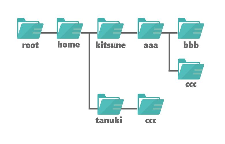 Linuxのディレクトリ構成イメージ