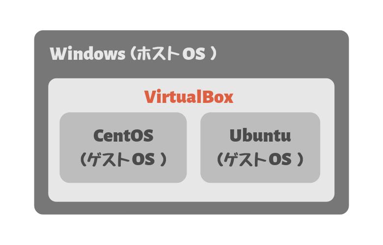 VirtualBoxの仕組み