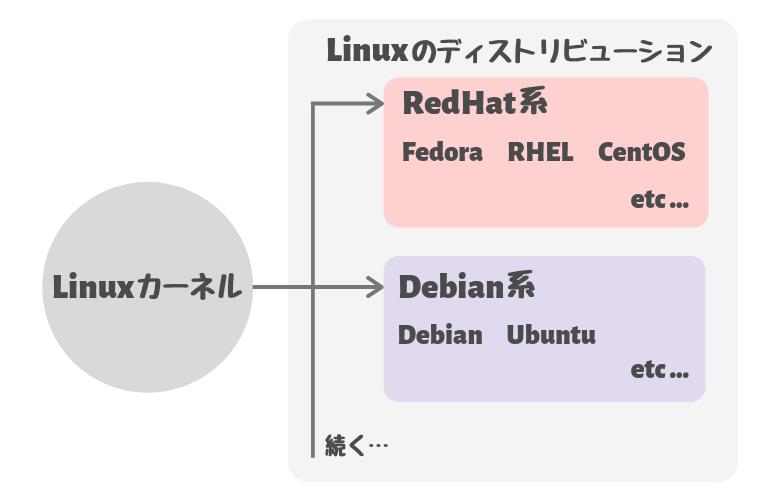 Linuxディストリビューション