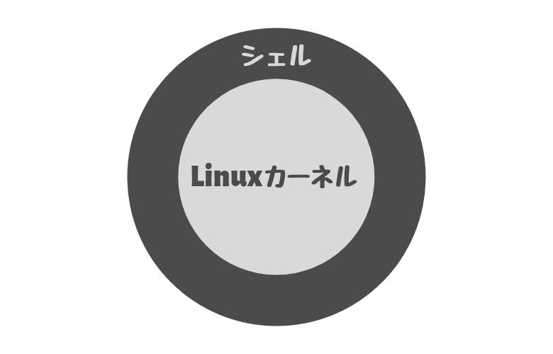 Linuxカーネルとシェルの関係