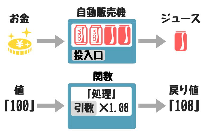 関数の仕組み