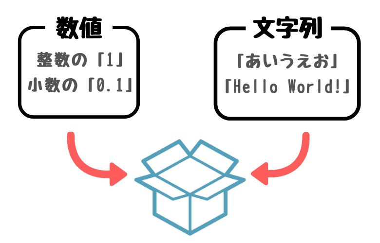 変数の仕組み
