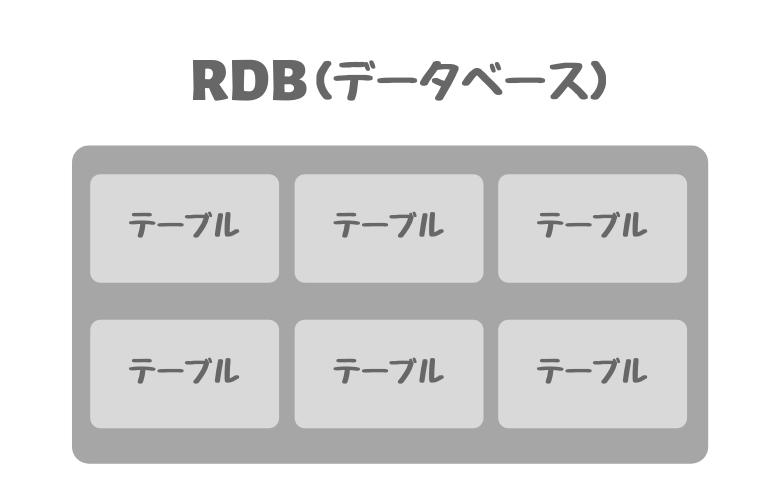RDB(リレーショナルデータベース)の構造