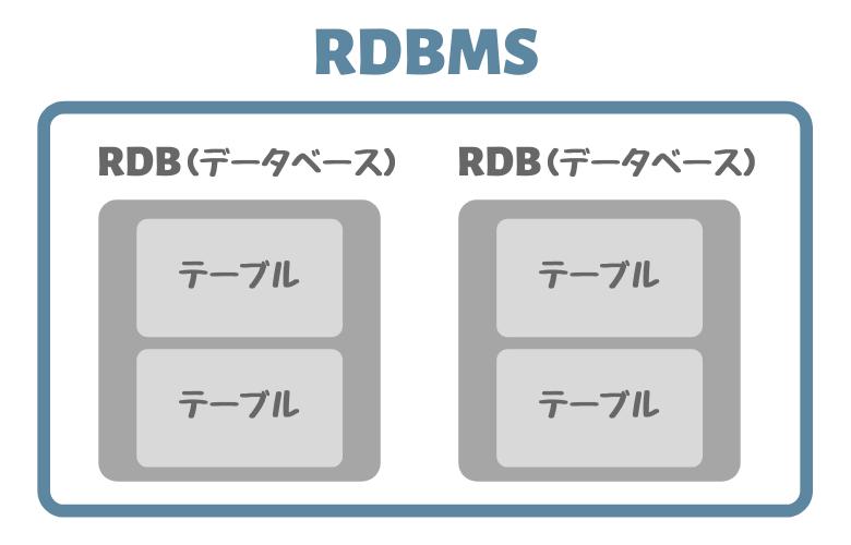 RDBMS(リレーショナルデータベースマネジメントシステム)の構造