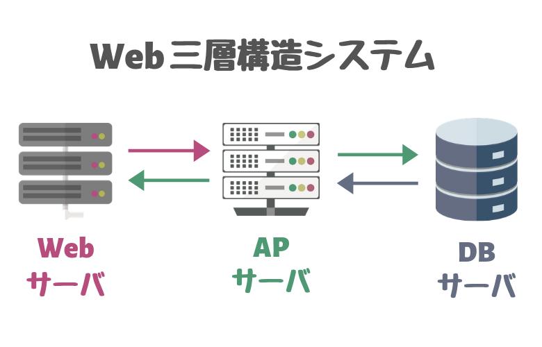 Web三層構造システム